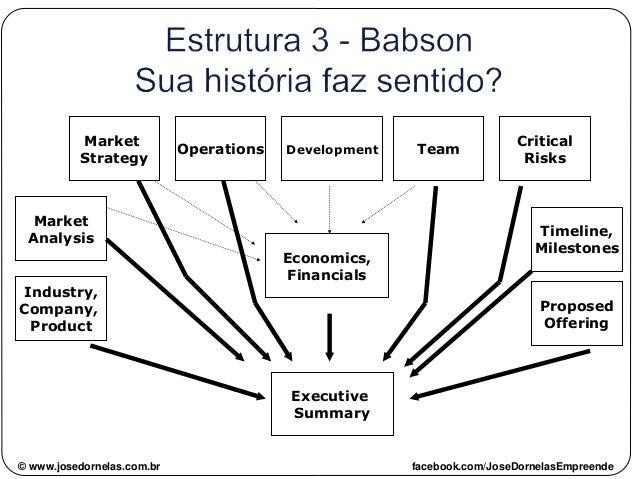 © www.josedornelas.com.br facebook.com/JoseDornelasEmpreende Economics, Financials Operations Market Strategy Market Analy...