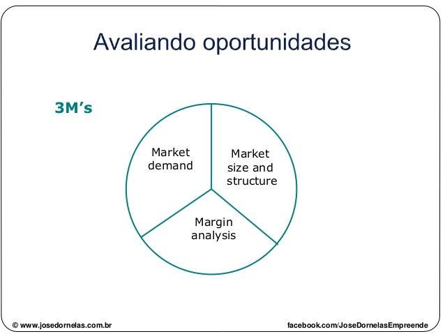 3M's Market demand Market size and structure Margin analysis © www.josedornelas.com.br facebook.com/JoseDornelasEmpreende