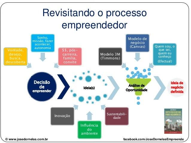 © www.josedornelas.com.br facebook.com/JoseDornelasEmpreende Ideia(s) Análise de Oportunidade Ideia de negócio definida De...