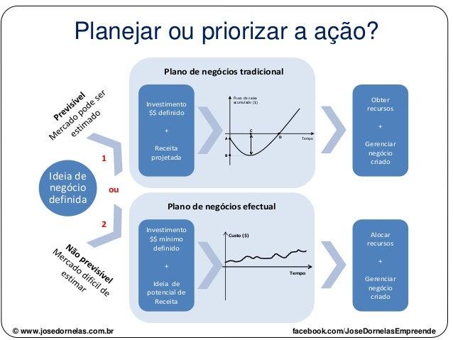 © www.josedornelas.com.br facebook.com/JoseDornelasEmpreende Planejar ou priorizar a ação? Ideia de negócio definida Inves...