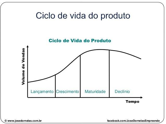 Lançamento Crescimento Maturidade Declínio VolumedeVendas Tempo Ciclo de Vida do Produto © www.josedornelas.com.br faceboo...