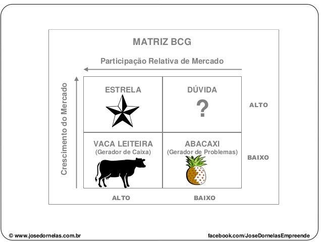 ESTRELA DÚVIDA ? ABACAXI (Gerador de Problemas) VACA LEITEIRA (Gerador de Caixa) Participação Relativa de MercadoCrescimen...