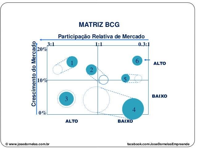 Participação Relativa de Mercado CrescimentodoMercado ALTO ALTO BAIXO BAIXO MATRIZ BCG 2 3 1 4 5 6 0% 10% 20% 3:1 1:1 0.3:...