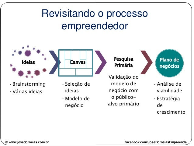 © www.josedornelas.com.br facebook.com/JoseDornelasEmpreende Ideias •Brainstorming •Várias ideias Canvas •Seleção de ideia...