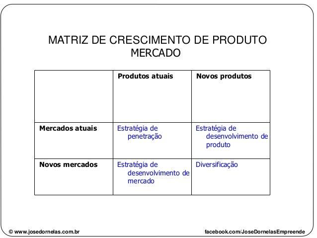 MATRIZ DE CRESCIMENTO DE PRODUTO MERCADO DiversificaçãoEstratégia de desenvolvimento de mercado Novos mercados Estratégia ...