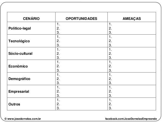 CENÁRIO OPORTUNIDADES AMEAÇAS Político-legal 1. 2. 3. 1. 2. 3. Tecnológico 1. 2. 3. 1. 2. 3. Sócio-cultural 1. 2. 3. 1. 2....