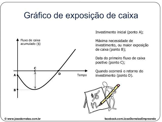 Fluxo de caixa acumulado ($) A B C D Tempo Investimento inicial (ponto A); Máxima necessidade de investimento, ou maior ex...