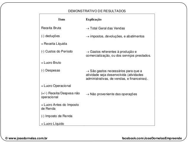 DEMONSTRATIVO DE RESULTADOS Item Receita Bruta Explicação  Total Geral das Vendas (-) deduções  impostos, devoluções, e ...