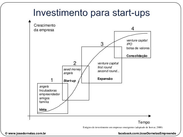 angels Incubadoras empreendedor amigos família Idéia seed money angels Start-up venture capital first round second round.....