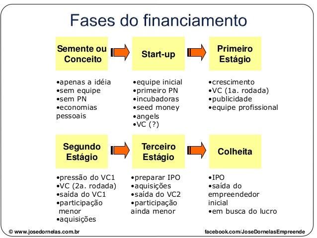 Semente ou Conceito •apenas a idéia •sem equipe •sem PN •economias pessoais Start-up •equipe inicial •primeiro PN •incubad...