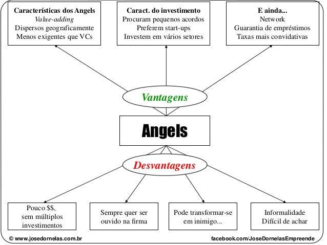 Angels Vantagens Desvantagens Pouco $$, sem múltiplos investimentos Sempre quer ser ouvido na firma Pode transformar-se em...