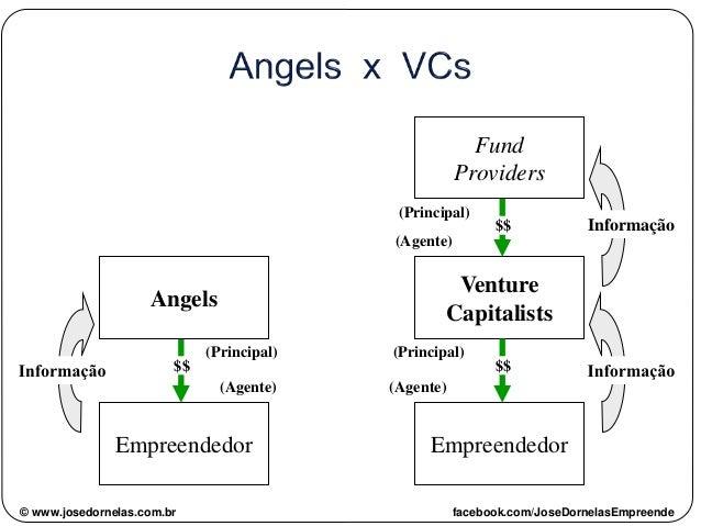 Angels Empreendedor Empreendedor Venture Capitalists Fund Providers $$ $$ Informação $$ (Principal) (Principal) (Principal...