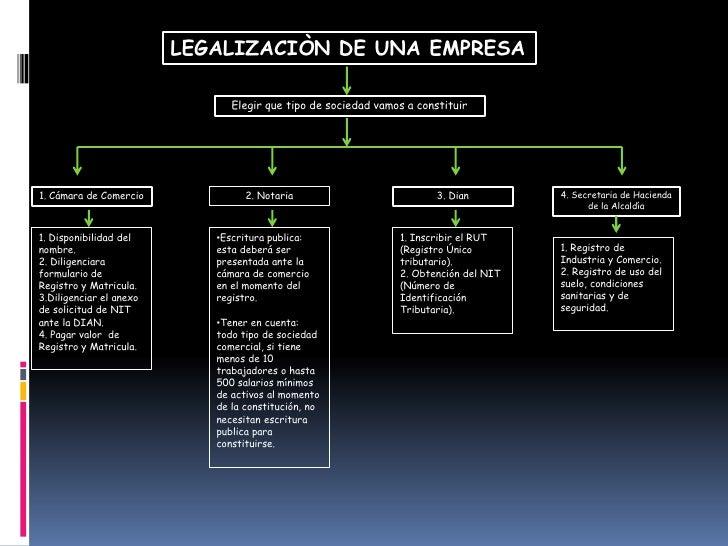Emprendimiento Slide 2
