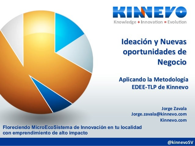 Knowledge + Innova.on = Evolu.on Ideación y Nuevas oportunidades de Negocio @kinnevoSV  Knowledg...