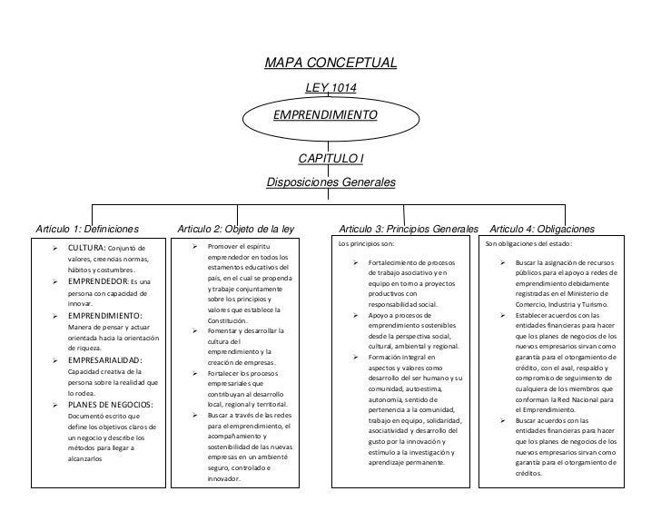 MAPA CONCEPTUAL<br />EMPRENDIMIENTOLEY 1014 <br />EMPRENDIMIENTO<br />CAPITULO I<br />Disposiciones Generales<br />Los pri...
