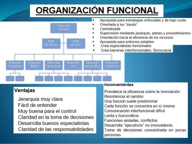 Emprendimiento y gestion - Tipos de organizacion