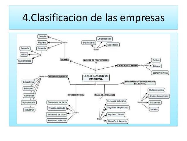 4.Clasificacion de las empresas