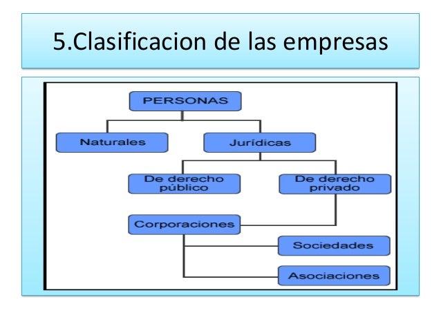 5.Clasificacion de las empresas