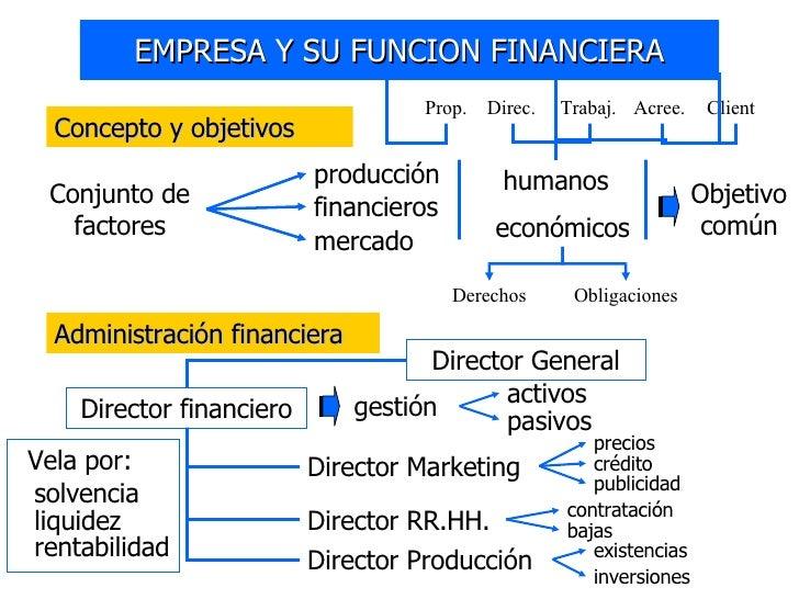 EMPRESA Y SU FUNCION FINANCIERA Concepto y objetivos Conjunto de factores producción financieros mercado humanos económico...