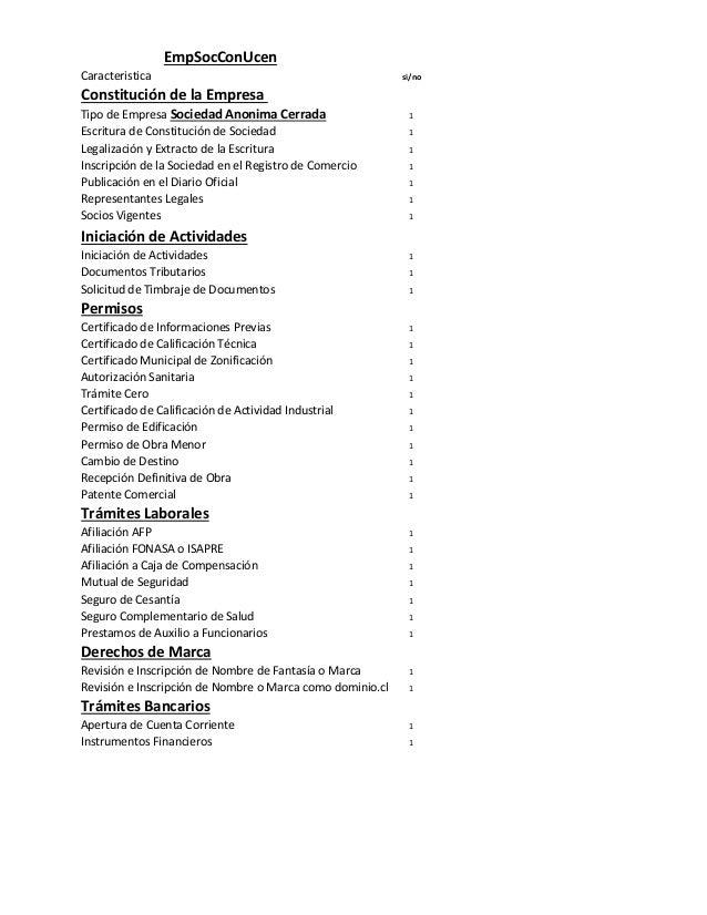 Caracteristica si/no Constitución de la Empresa Tipo de Empresa Sociedad Anonima Cerrada 1 Escritura de Constitución de So...