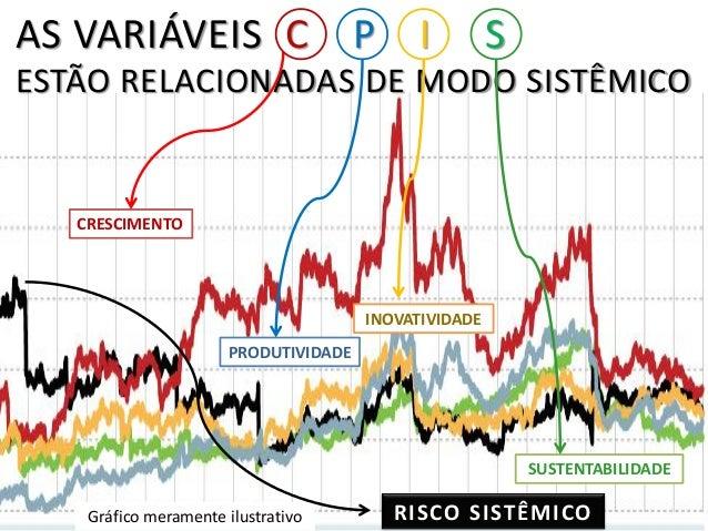 AS VARIÁVEIS C P I S ESTÃO RELACIONADAS DE MODO SISTÊMICO CRESCIMENTO PRODUTIVIDADE INOVATIVIDADE SUSTENTABILIDADE Gráfico...