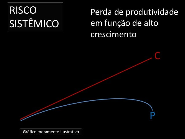 RISCO SISTÊMICO Gráfico meramente ilustrativo Perda de produtividade em função de alto crescimento C P