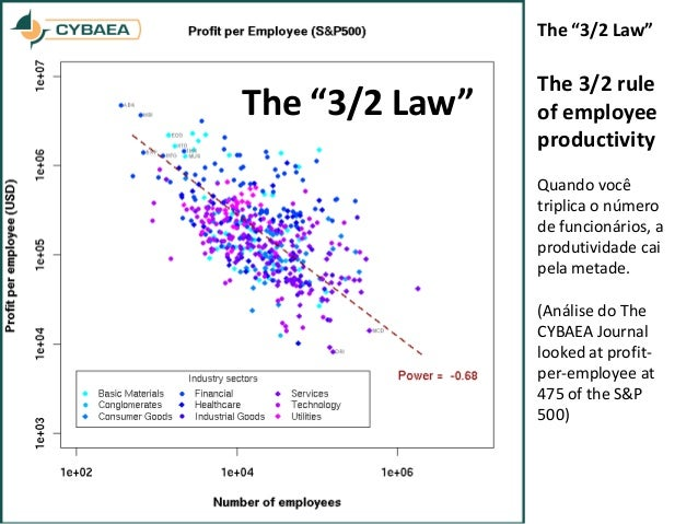 """The """"3/2 Law"""" The 3/2 rule of employee productivity Quando você triplica o número de funcionários, a produtividade cai pel..."""