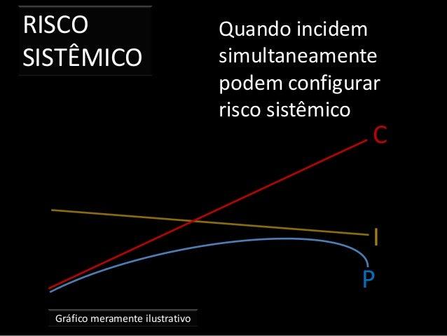 RISCO SISTÊMICO Gráfico meramente ilustrativo Quando incidem simultaneamente podem configurar risco sistêmico P I C