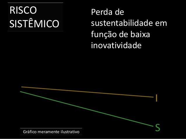 RISCO SISTÊMICO Gráfico meramente ilustrativo Perda de sustentabilidade em função de baixa inovatividade I S
