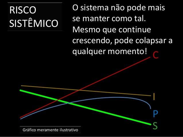 RISCO SISTÊMICO Gráfico meramente ilustrativo O sistema não pode mais se manter como tal. Mesmo que continue crescendo, po...