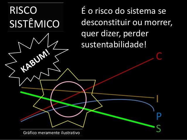 RISCO SISTÊMICO Gráfico meramente ilustrativo É o risco do sistema se desconstituir ou morrer, quer dizer, perder sustenta...