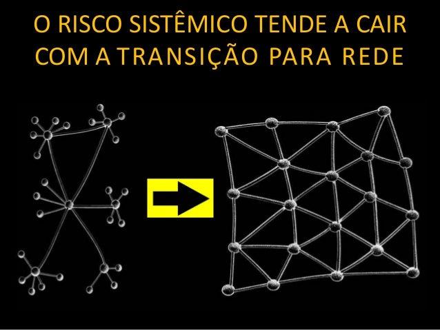 O RISCO SISTÊMICO TENDE A CAIR COM A TRANSIÇÃO PARA REDE