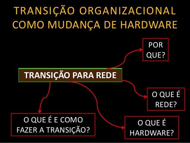 TRANSIÇÃO PARA REDE O QUE É REDE? POR QUE? O QUE É HARDWARE? O QUE É E COMO FAZER A TRANSIÇÃO? TRANSIÇÃO ORGANIZACIONAL CO...
