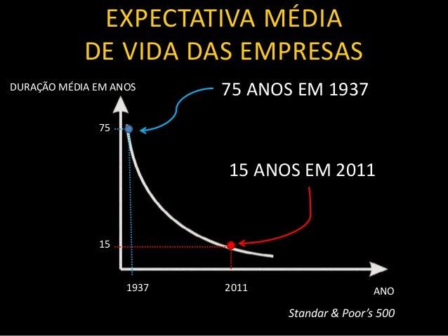 ababa ababa 75 15 1937 2011 ababa DURAÇÃO MÉDIA EM ANOS ANO 75 ANOS EM 1937 15 ANOS EM 2011 EXPECTATIVA MÉDIA DE VIDA DAS ...