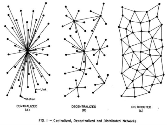 Padrão de rede: múltiplos caminhos