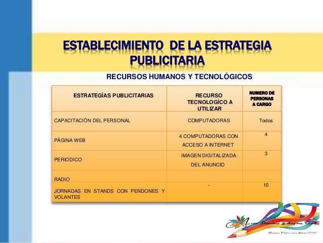 RECURSOS HUMANOS Y TECNOLÓGICOS ESTRATEGÍAS PUBLICITARIAS RECURSO TECNOLOGÍCO A UTILIZAR CAPACITACIÓN DEL PERSONAL COMPUTA...