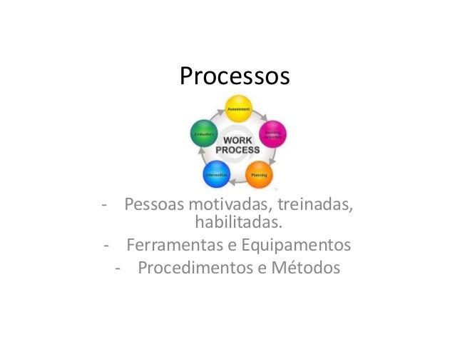 Processos- Pessoas motivadas, treinadas,habilitadas.- Ferramentas e Equipamentos- Procedimentos e Métodos