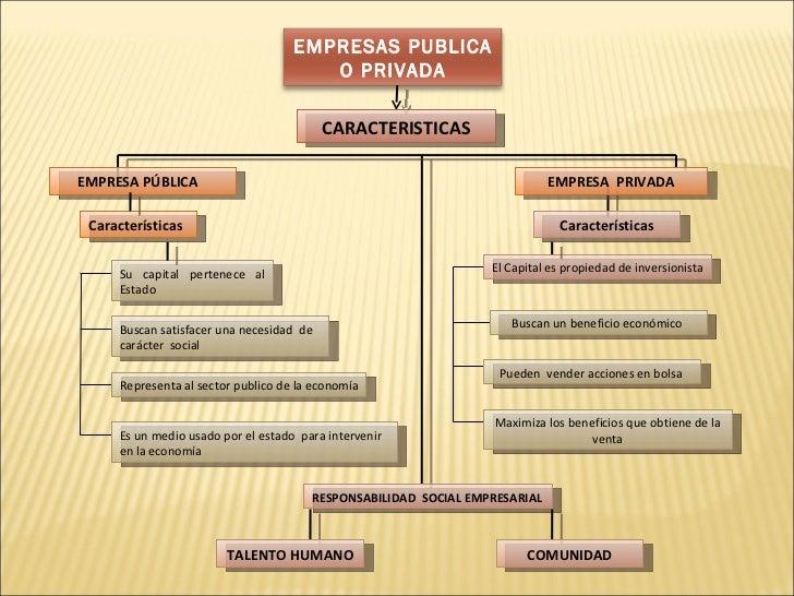 Empresa publica o privada for Que es una oficina y sus caracteristicas