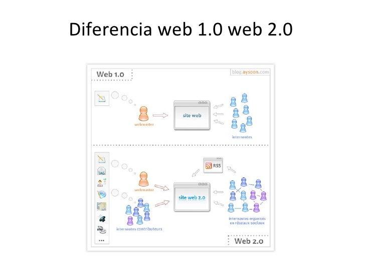 Diferencia web 1.0 web 2.0
