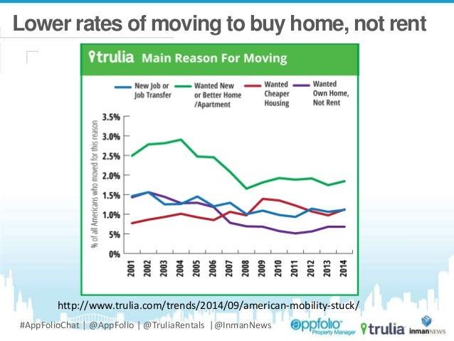 AppFolio Webinar: Trulia's Housing Economist's Top Take