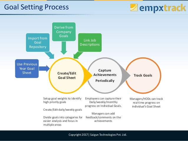 Empxtrack goal setting and tracking software Slide 2