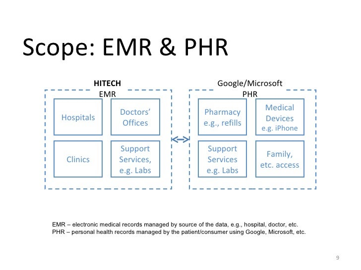 Introduction To Emr