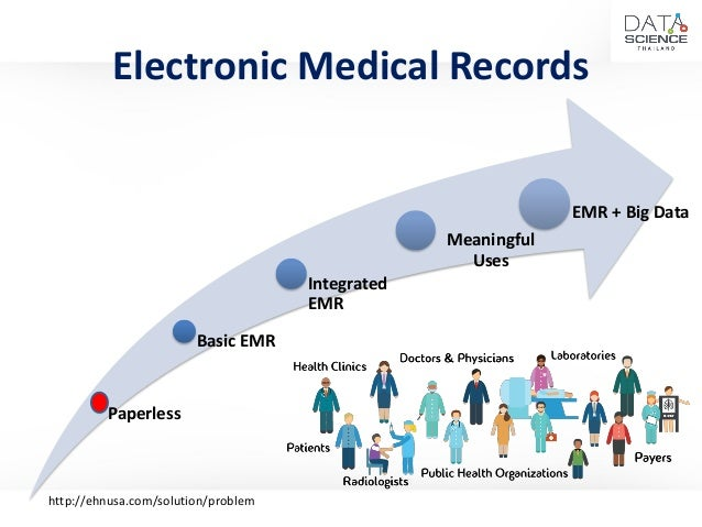 Electronic Medical Records - Paperless to Big Data Initiative