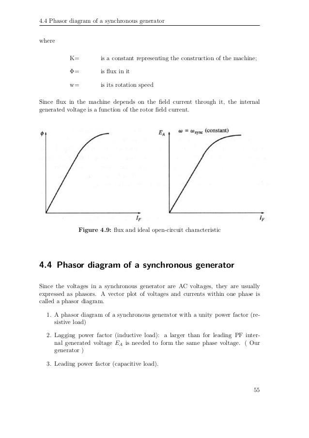 Block Diagram Transfer Function Model Of A Generator