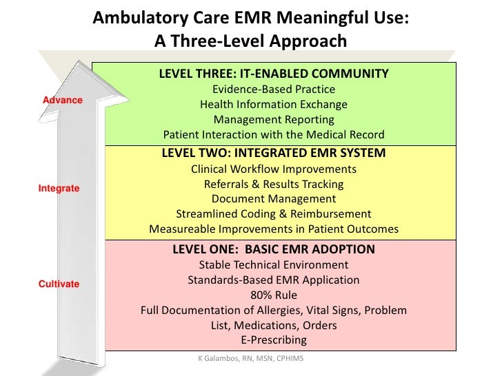 Ambulatory Care EMR Meaningful Use:A Three-Level Approach <br />LEVEL THREE: IT-ENABLED COMMUNITY<br />Evidence-Based Prac...