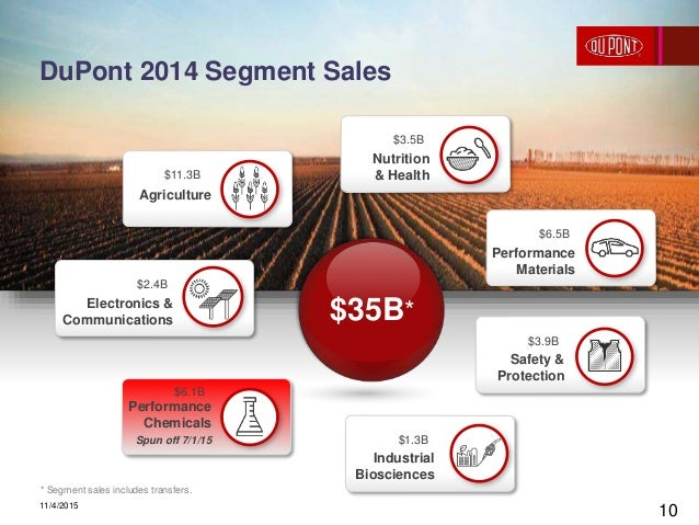 The DuPont Production System: Creating a culture for ...