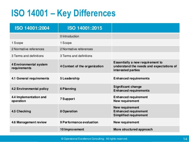 © Operational Excellence Consulting. All rights reserved. 14 ISO 14001 – Key Differences ISO 14001:2004 ISO 14001:2015 0 I...