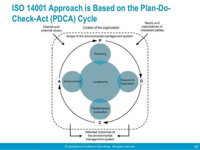© Operational Excellence Consulting. All rights reserved. 16 ISO 14001 Approach is Based on the Plan-Do- Check-Act (PDCA) ...