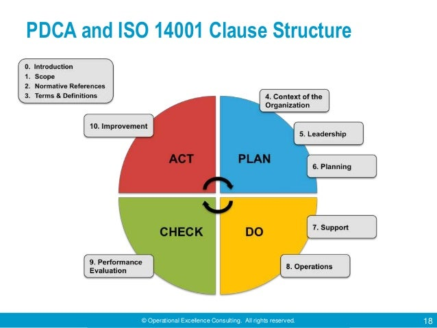 © Operational Excellence Consulting. All rights reserved. 18 PDCA and ISO 14001 Clause Structure