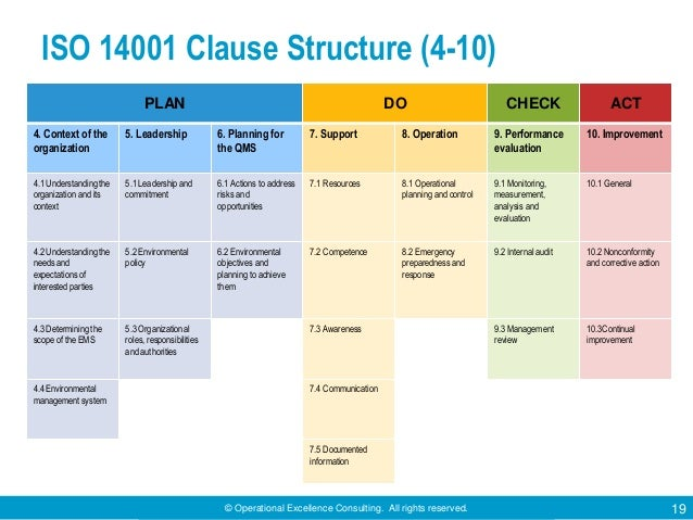 © Operational Excellence Consulting. All rights reserved. 19 ISO 14001 Clause Structure (4-10) PLAN DO CHECK ACT 4. Contex...